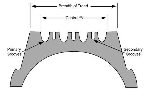 Picture showing the breadth of tread should be over the central 3/4 of a tyre and the primary and secondary grooves