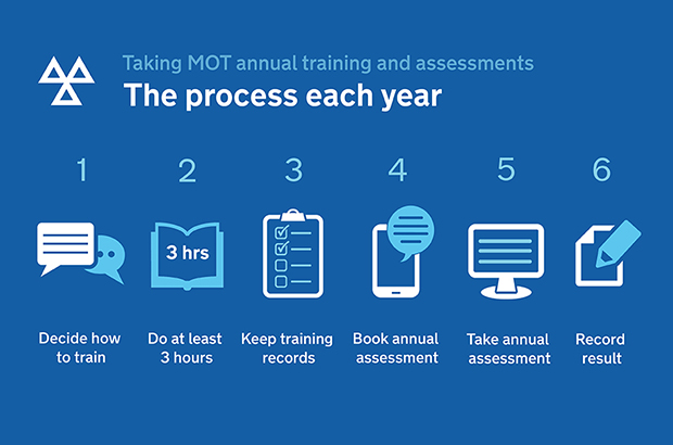 The process for MOT annual training and assessment. 1. Decide how to train 2. Do at least 3 hours 3. Keep training records 4. Book annual assessment 5. Take annual assessment