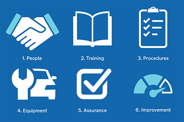 6 icons on a blue background. 1. people 2. training 3. Procedures 4. Equipment 6. Assurance 7. Improvement